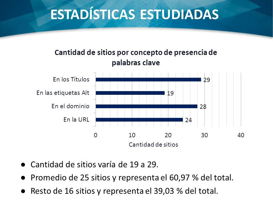 ESTADÍSTICAS ESTUDIADAS Cantidad de sitios varía de 19 a 29. Promedio de 25 sitios y representa el 60,97 % del total. Resto de 16 sitios y representa
