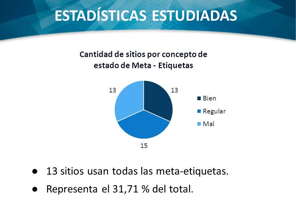 ESTADÍSTICAS ESTUDIADAS 13 sitios usan todas las meta-etiquetas. Representa el 31,71 % del total.