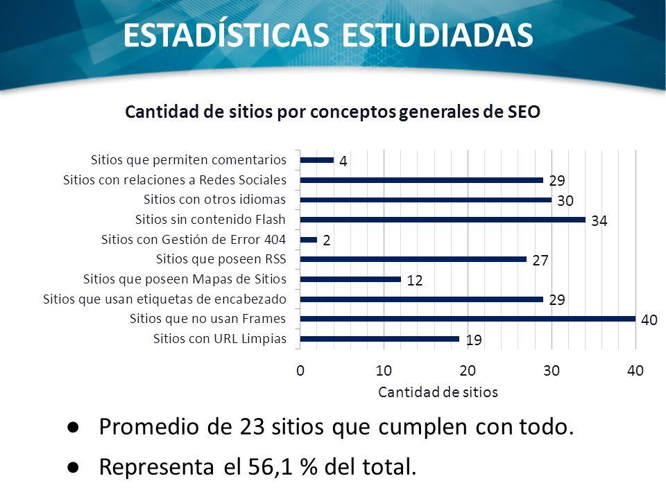 ESTADÍSTICAS ESTUDIADAS Promedio de 23 sitios que cumplen con todo. Representa el 56,1 % del total.