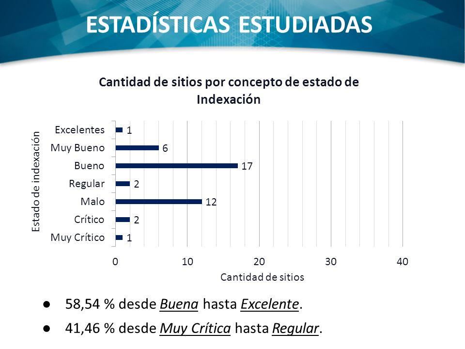 ESTADÍSTICAS ESTUDIADAS 58,54 % desde Buena hasta Excelente. 41,46 % desde Muy Crítica hasta Regular.