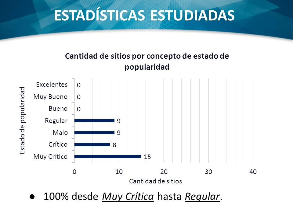 ESTADÍSTICAS ESTUDIADAS 100% desde Muy Crítica hasta Regular.