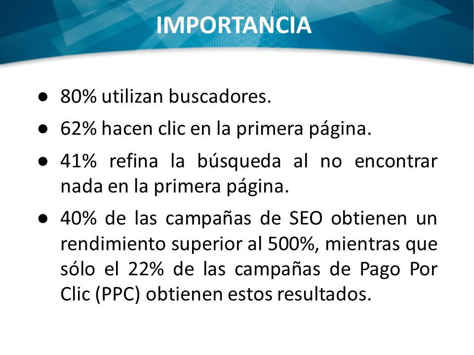 IMPORTANCIA 80% utilizan buscadores. 62% hacen clic en la primera página. 41% refina la búsqueda al no encontrar nada en la primera página. 40% de las