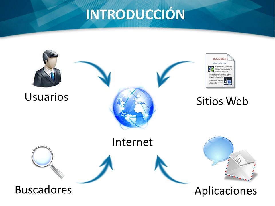 INTRODUCCIÓN Usuarios Buscadores Sitios Web Aplicaciones Internet