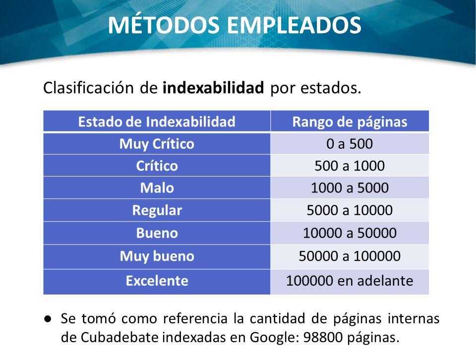 MÉTODOS EMPLEADOS Clasificación de indexabilidad por estados. Se tomó como referencia la cantidad de páginas internas de Cubadebate indexadas en Googl