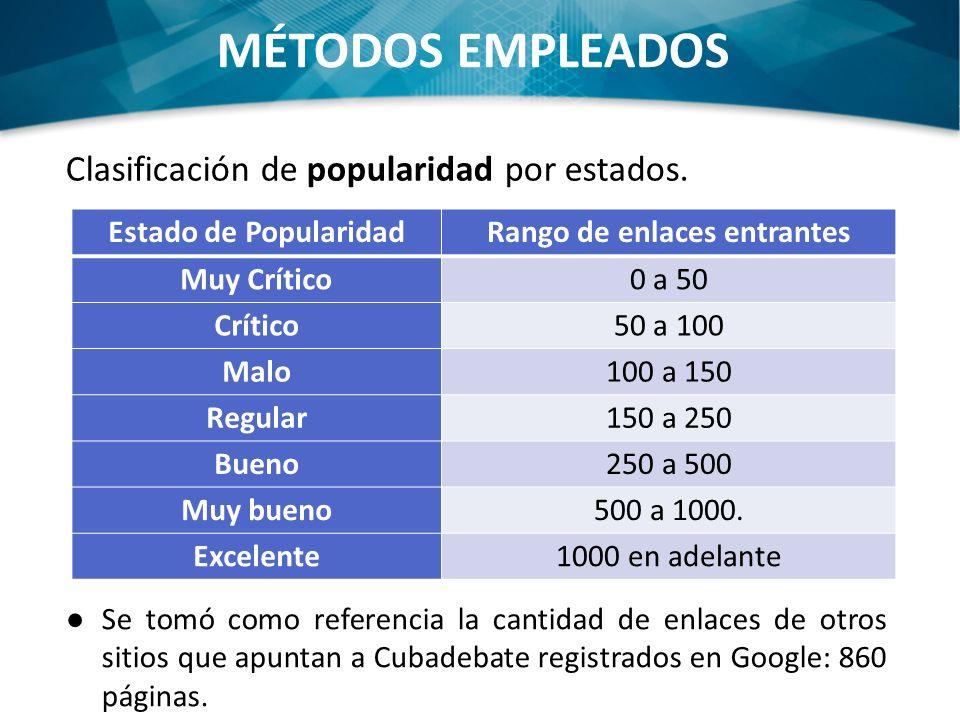 MÉTODOS EMPLEADOS Clasificación de popularidad por estados.