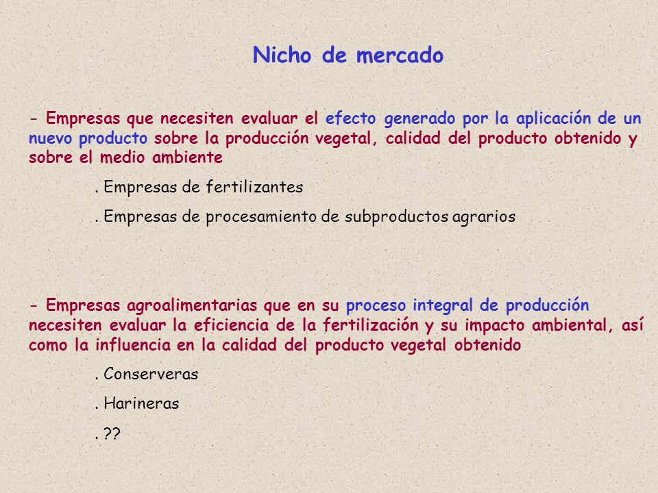 Nicho de mercado - Empresas que necesiten evaluar el efecto generado por la aplicación de un nuevo producto sobre la producción vegetal, calidad del p