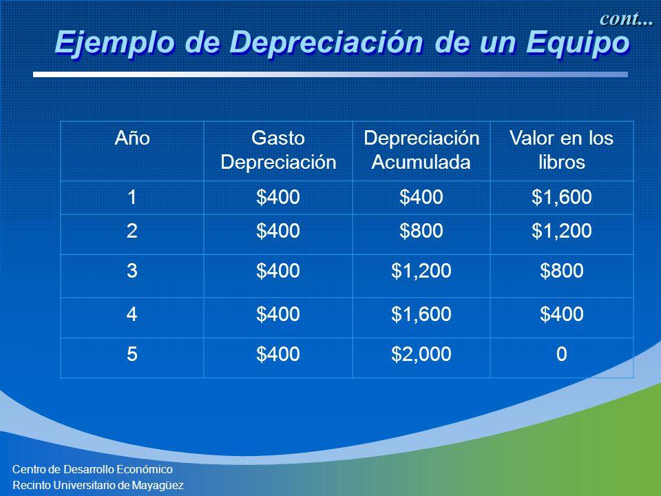 Centro de Desarrollo Económico Recinto Universitario de Mayagüez AñoGasto Depreciación Depreciación Acumulada Valor en los libros 1$400 $1,600 2$400$800$1,200 3$400$1,200$800 4$400$1,600$400 5 $2,0000 Ejemplo de Depreciación de un Equipo cont...