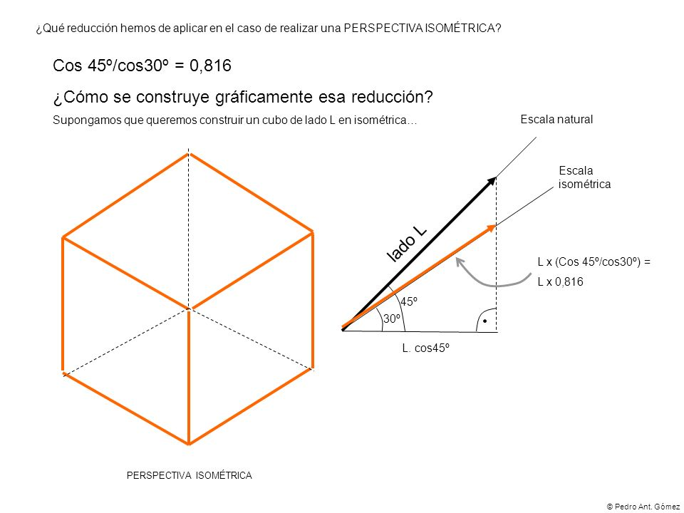 © Pedro Ant. Gómez ¿Qué reducción hemos de aplicar en el caso de realizar una PERSPECTIVA ISOMÉTRICA? Cos 45º/cos30º = 0,816 ¿Cómo se construye gráfic
