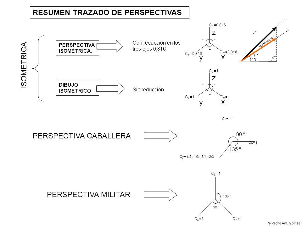 © Pedro Ant. Gómez RESUMEN TRAZADO DE PERSPECTIVAS DIBUJO ISOMÉTRICO PERSPECTIVA ISOMÉTRICA. Sin reducción Con reducción en los tres ejes 0,816 x y z