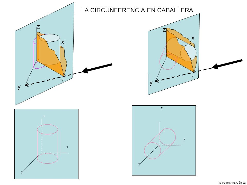 © Pedro Ant. Gómez x y z Y x y z Y x y z x y z LA CIRCUNFERENCIA EN CABALLERA