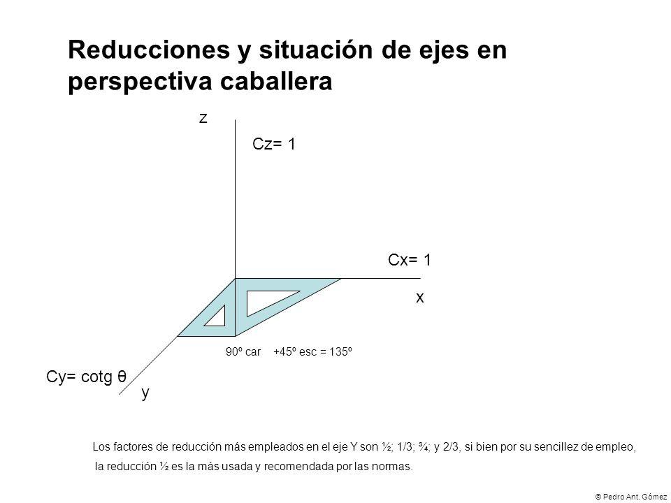 © Pedro Ant. Gómez Reducciones y situación de ejes en perspectiva caballera Cx= 1 Cy= cotg θ Cz= 1 90º car Los factores de reducción más empleados en