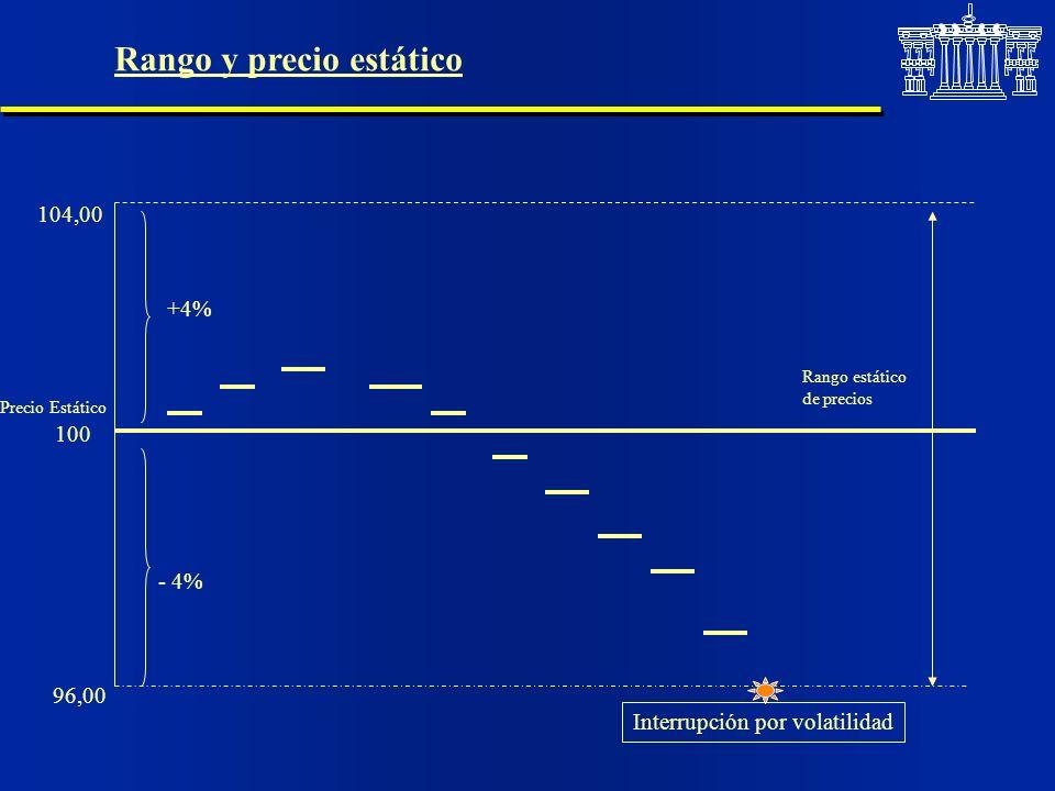 Rango y precio estático 100 104,00 96,00 +4% - 4% Interrupción por volatilidad Precio Estático Rango estático de precios