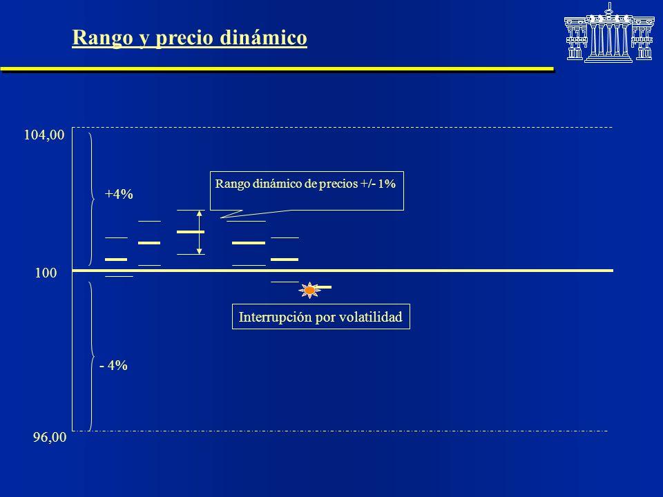 Rango y precio dinámico 100 104,00 96,00 +4% - 4% Interrupción por volatilidad Rango dinámico de precios +/- 1%