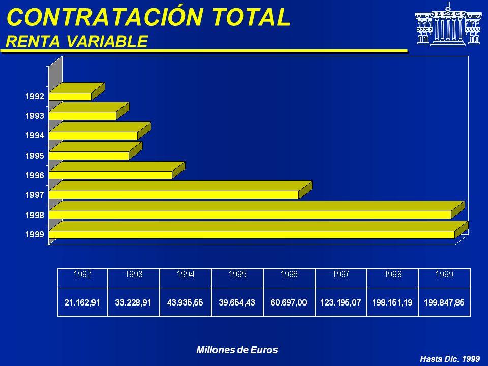 CONTRATACIÓN TOTAL RENTA VARIABLE Millones de Euros Hasta Dic. 1999