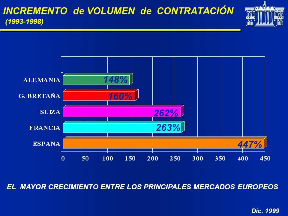 INCREMENTO de VOLUMEN de CONTRATACIÓN (1993-1998) EL MAYOR CRECIMIENTO ENTRE LOS PRINCIPALES MERCADOS EUROPEOS 148% 160% 262% 263% 447% Dic. 1999