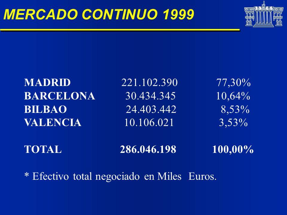 MERCADO CONTINUO 1999 MADRID 221.102.390 77,30% BARCELONA 30.434.345 10,64% BILBAO 24.403.442 8,53% VALENCIA 10.106.021 3,53% TOTAL 286.046.198 100,00