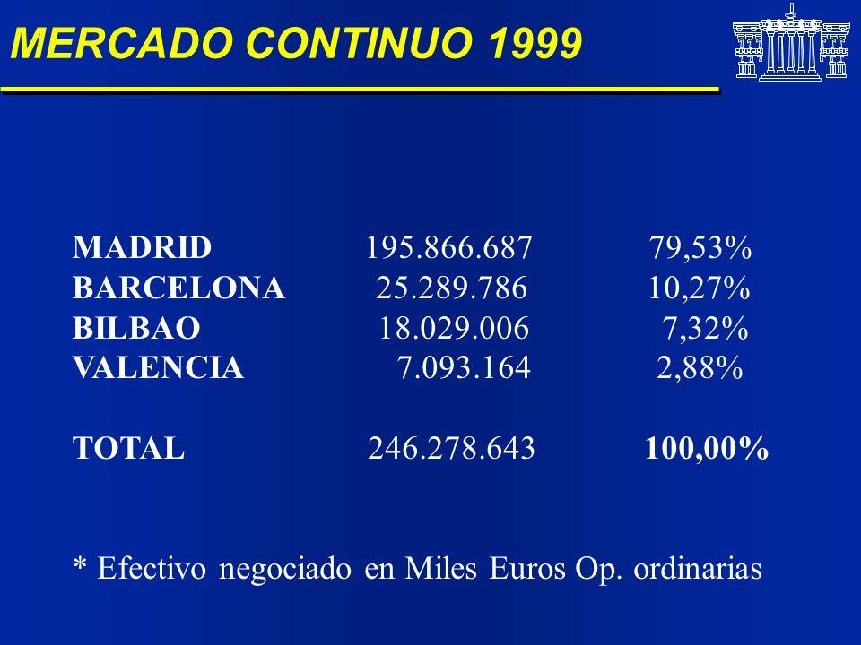 MERCADO CONTINUO 1999 MADRID 195.866.687 79,53% BARCELONA 25.289.786 10,27% BILBAO 18.029.006 7,32% VALENCIA 7.093.164 2,88% TOTAL 246.278.643 100,00%