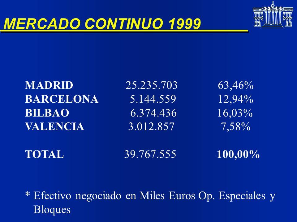 MERCADO CONTINUO 1999 MADRID 25.235.703 63,46% BARCELONA 5.144.559 12,94% BILBAO 6.374.436 16,03% VALENCIA 3.012.857 7,58% TOTAL 39.767.555 100,00% *