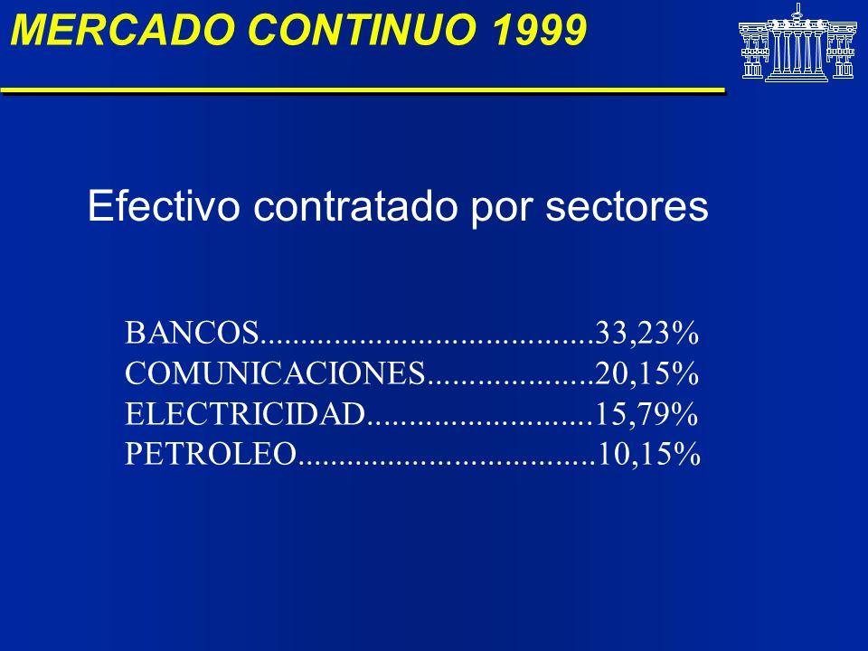 MERCADO CONTINUO 1999 Efectivo contratado por sectores BANCOS........................................33,23% COMUNICACIONES....................20,15% E