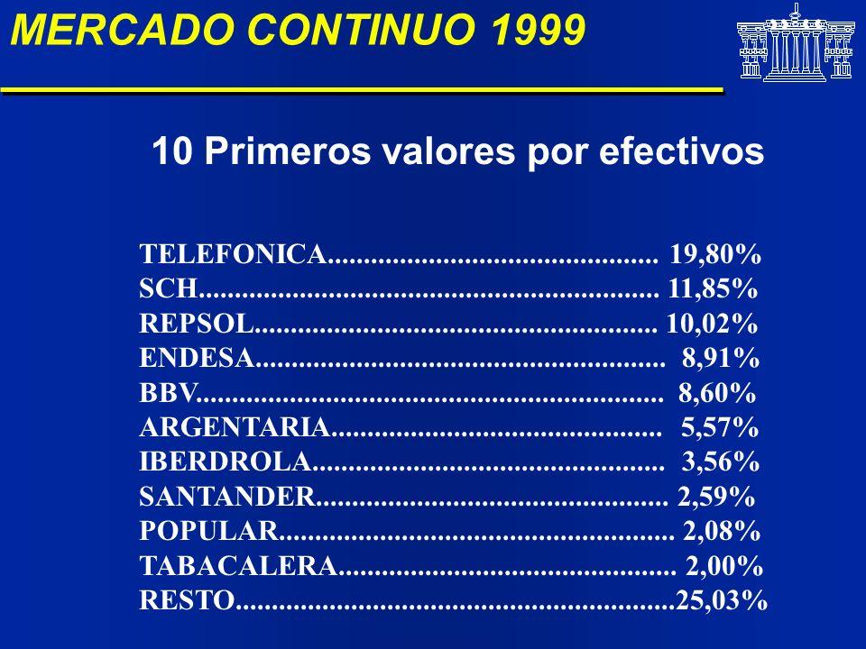 MERCADO CONTINUO 1999 10 Primeros valores por efectivos TELEFONICA.............................................. 19,80% SCH...........................