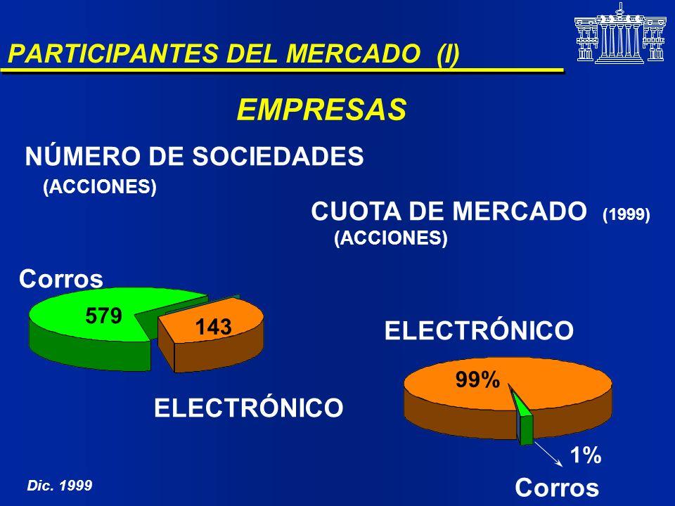 PARTICIPANTES DEL MERCADO (I) NÚMERO DE SOCIEDADES (ACCIONES) 579 143 Corros ELECTRÓNICO CUOTA DE MERCADO (1999) (ACCIONES) ELECTRÓNICO 99% EMPRESAS 1