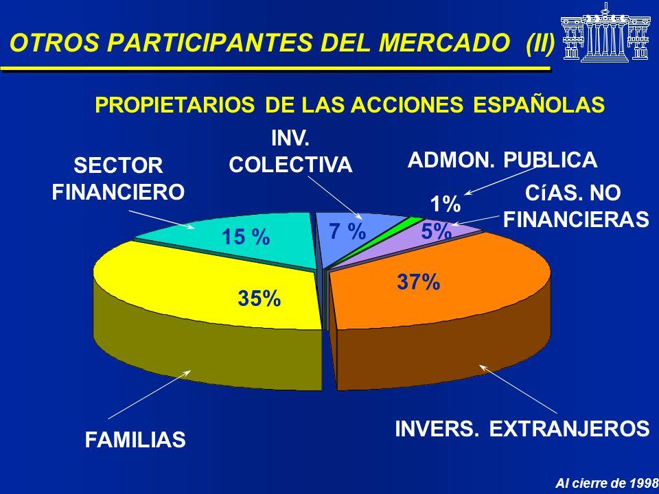 OTROS PARTICIPANTES DEL MERCADO (II) ADMON. PUBLICA 1% INV. COLECTIVA 7 % SECTOR FINANCIERO 15 % FAMILIAS 35% INVERS. EXTRANJEROS 37% 5% CíAS. NO FINA
