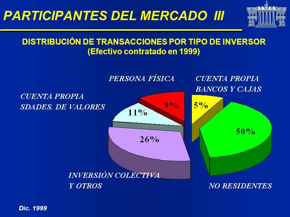 PARTICIPANTES DEL MERCADO III DISTRIBUCIÓN DE TRANSACCIONES POR TIPO DE INVERSOR (Efectivo contratado en 1999) Dic. 1999