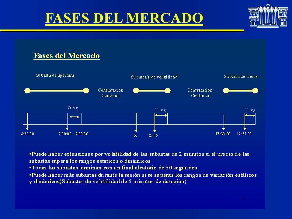 FASES DEL MERCADO