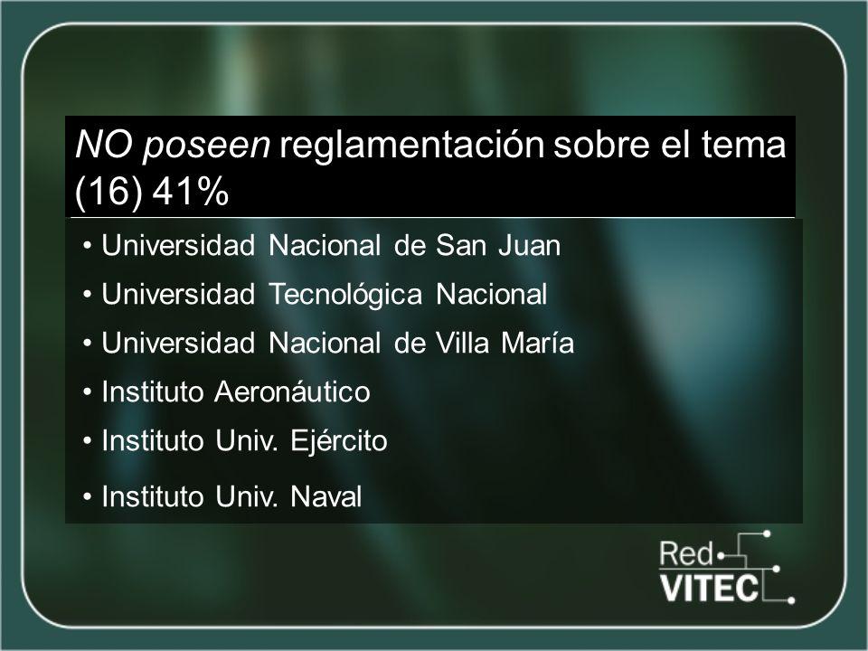 NO poseen reglamentación sobre el tema (16) 41% Universidad Nacional de San Juan Universidad Tecnológica Nacional Universidad Nacional de Villa María Instituto Aeronáutico Instituto Univ.