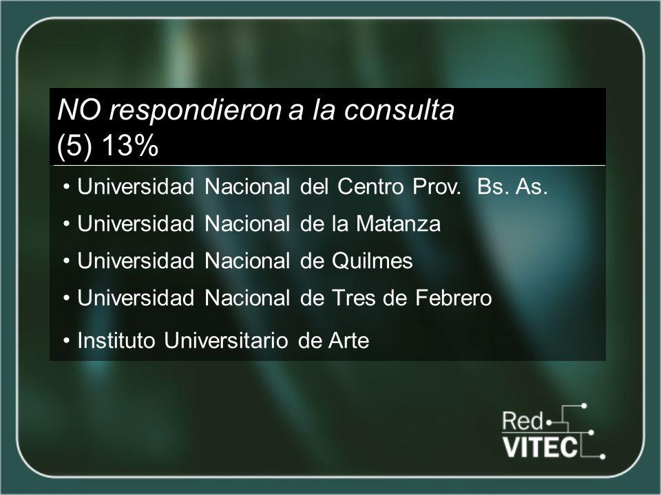 NO respondieron a la consulta (5) 13% Universidad Nacional del Centro Prov.