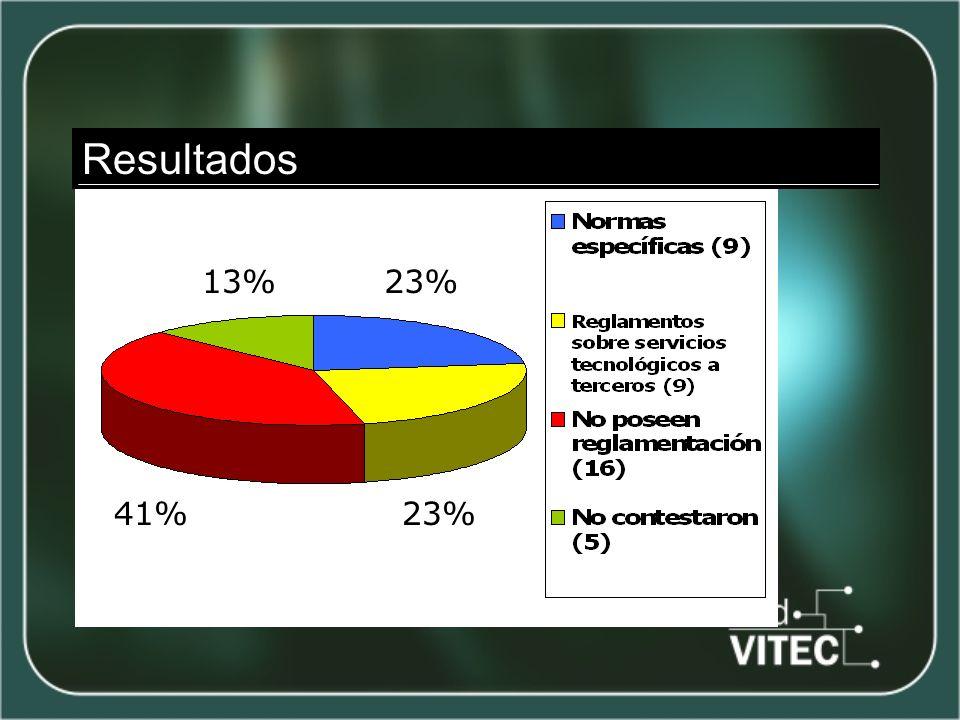 23% 41%23% Resultados 13%