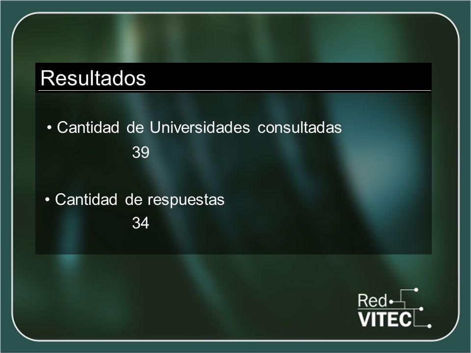 Resultados Cantidad de Universidades consultadas 39 Cantidad de respuestas 34
