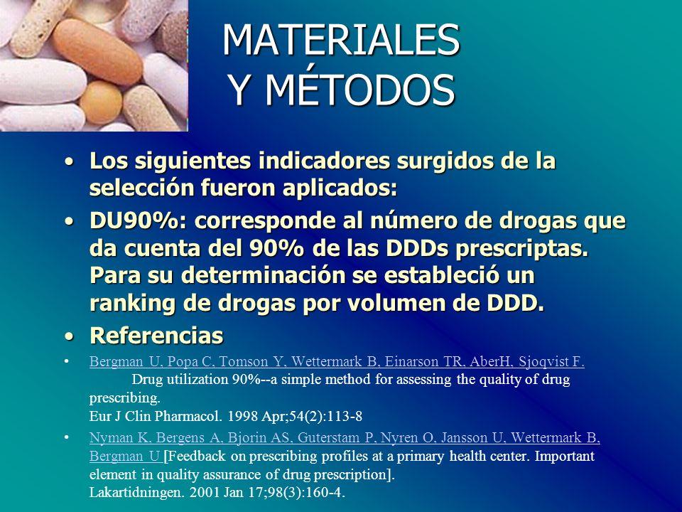 MATERIALES Y MÉTODOS Los siguientes indicadores surgidos de la selección fueron aplicados:Los siguientes indicadores surgidos de la selección fueron aplicados: DU90%: corresponde al número de drogas que da cuenta del 90% de las DDDs prescriptas.
