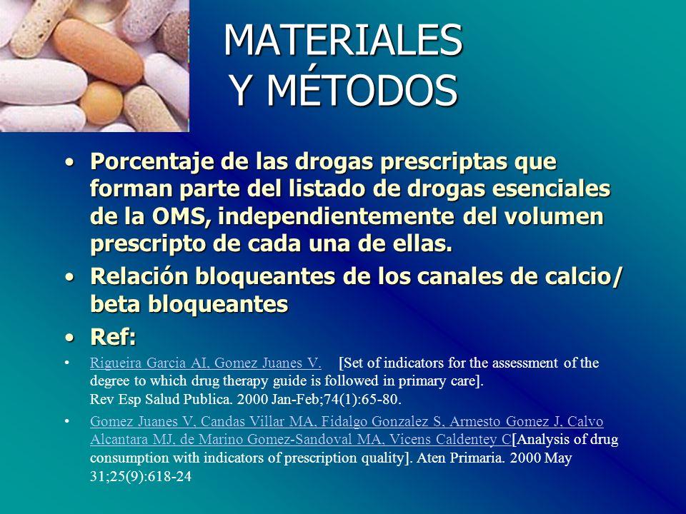 MATERIALES Y MÉTODOS Porcentaje de las drogas prescriptas que forman parte del listado de drogas esenciales de la OMS, independientemente del volumen prescripto de cada una de ellas.Porcentaje de las drogas prescriptas que forman parte del listado de drogas esenciales de la OMS, independientemente del volumen prescripto de cada una de ellas.