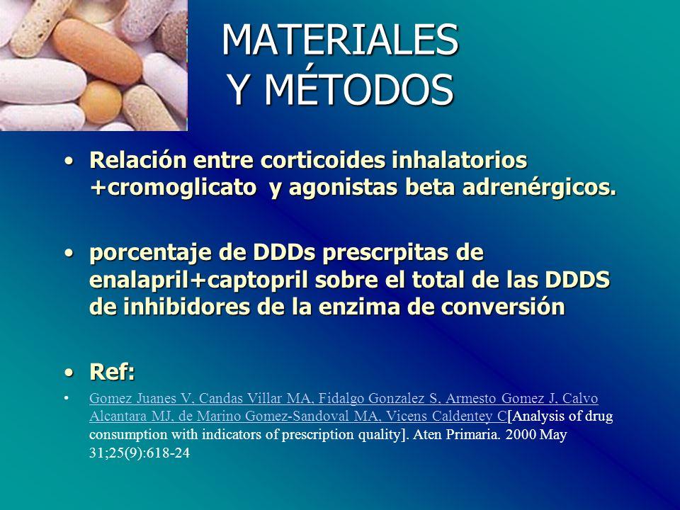 MATERIALES Y MÉTODOS Relación entre corticoides inhalatorios +cromoglicato y agonistas beta adrenérgicos.Relación entre corticoides inhalatorios +cromoglicato y agonistas beta adrenérgicos.