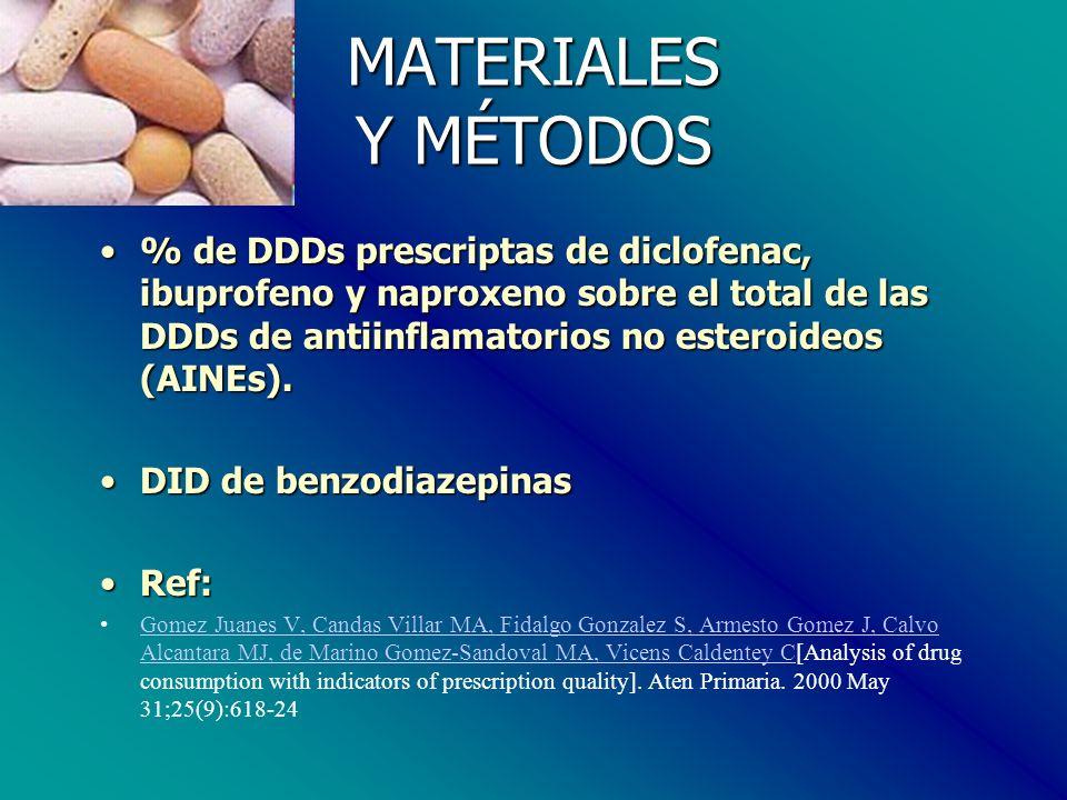 MATERIALES Y MÉTODOS % de DDDs prescriptas de diclofenac, ibuprofeno y naproxeno sobre el total de las DDDs de antiinflamatorios no esteroideos (AINEs).% de DDDs prescriptas de diclofenac, ibuprofeno y naproxeno sobre el total de las DDDs de antiinflamatorios no esteroideos (AINEs).