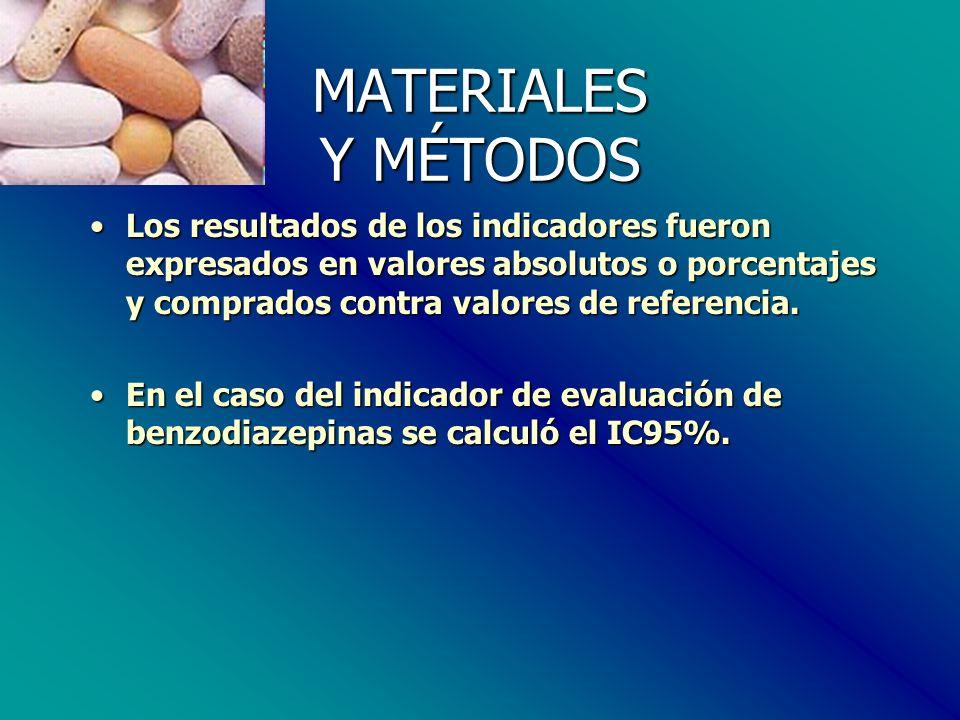 MATERIALES Y MÉTODOS Los resultados de los indicadores fueron expresados en valores absolutos o porcentajes y comprados contra valores de referencia.Los resultados de los indicadores fueron expresados en valores absolutos o porcentajes y comprados contra valores de referencia.