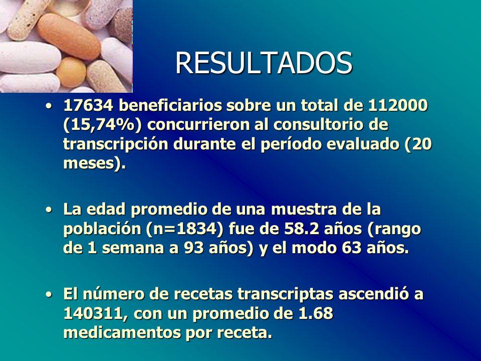 RESULTADOS RESULTADOS 17634 beneficiarios sobre un total de 112000 (15,74%) concurrieron al consultorio de transcripción durante el período evaluado (20 meses).17634 beneficiarios sobre un total de 112000 (15,74%) concurrieron al consultorio de transcripción durante el período evaluado (20 meses).