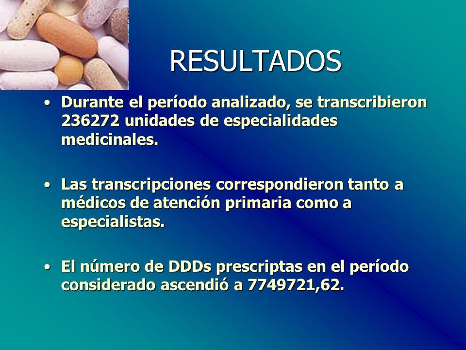 RESULTADOS RESULTADOS Durante el período analizado, se transcribieron 236272 unidades de especialidades medicinales.Durante el período analizado, se transcribieron 236272 unidades de especialidades medicinales.