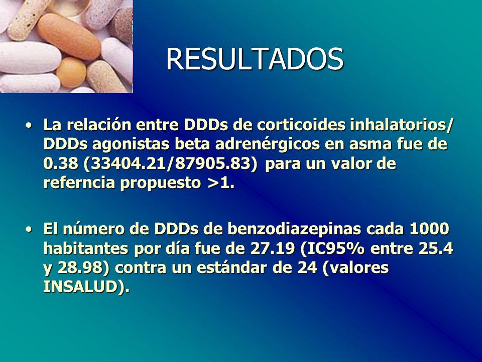 RESULTADOS RESULTADOS La relación entre DDDs de corticoides inhalatorios/ DDDs agonistas beta adrenérgicos en asma fue de 0.38 (33404.21/87905.83) para un valor de referncia propuesto >1.La relación entre DDDs de corticoides inhalatorios/ DDDs agonistas beta adrenérgicos en asma fue de 0.38 (33404.21/87905.83) para un valor de referncia propuesto >1.