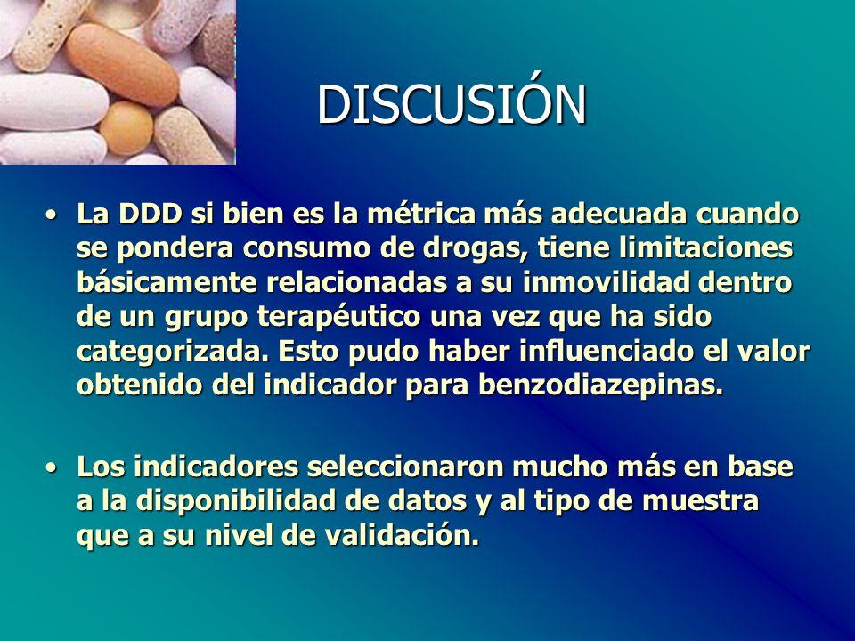 DISCUSIÓN DISCUSIÓN La DDD si bien es la métrica más adecuada cuando se pondera consumo de drogas, tiene limitaciones básicamente relacionadas a su inmovilidad dentro de un grupo terapéutico una vez que ha sido categorizada.