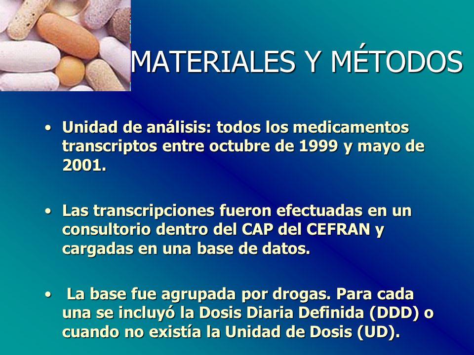 MATERIALES Y MÉTODOS Unidad de análisis: todos los medicamentos transcriptos entre octubre de 1999 y mayo de 2001.Unidad de análisis: todos los medicamentos transcriptos entre octubre de 1999 y mayo de 2001.
