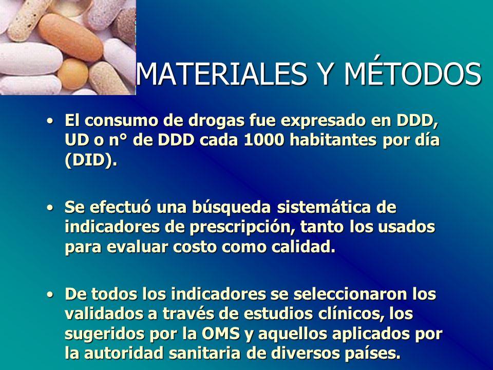 MATERIALES Y MÉTODOS El consumo de drogas fue expresado en DDD, UD o n° de DDD cada 1000 habitantes por día (DID).El consumo de drogas fue expresado en DDD, UD o n° de DDD cada 1000 habitantes por día (DID).