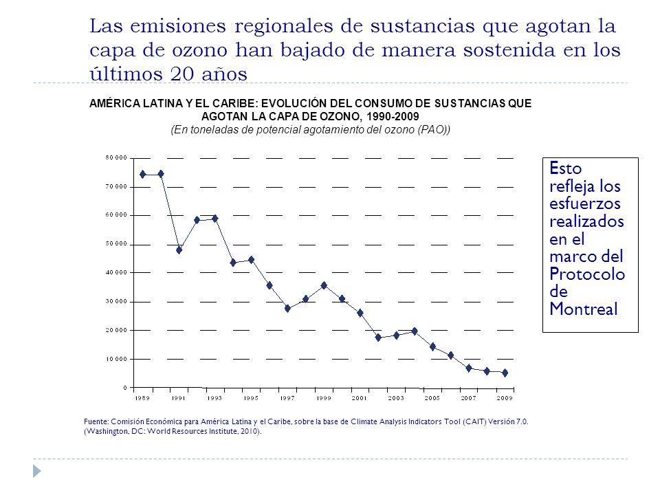 Las emisiones regionales de sustancias que agotan la capa de ozono han bajado de manera sostenida en los últimos 20 años Esto refleja los esfuerzos realizados en el marco del Protocolo de Montreal AMÉRICA LATINA Y EL CARIBE: EVOLUCIÓN DEL CONSUMO DE SUSTANCIAS QUE AGOTAN LA CAPA DE OZONO, 1990-2009 (En toneladas de potencial agotamiento del ozono (PAO)) Fuente: Comisión Económica para América Latina y el Caribe, sobre la base de Climate Analysis Indicators Tool (CAIT) Versión 7.0.