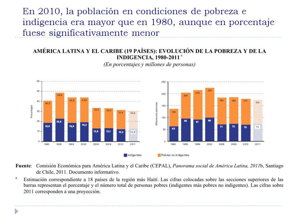 En 2010, la población en condiciones de pobreza e indigencia era mayor que en 1980, aunque en porcentaje fuese significativamente menor