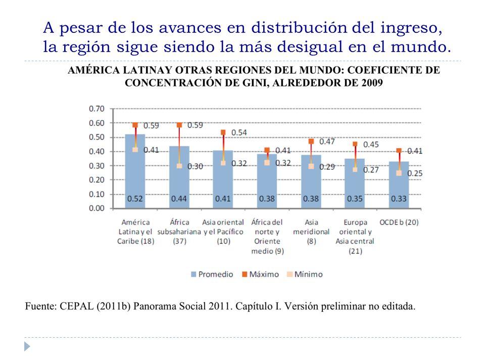 A pesar de los avances en distribución del ingreso, la región sigue siendo la más desigual en el mundo.