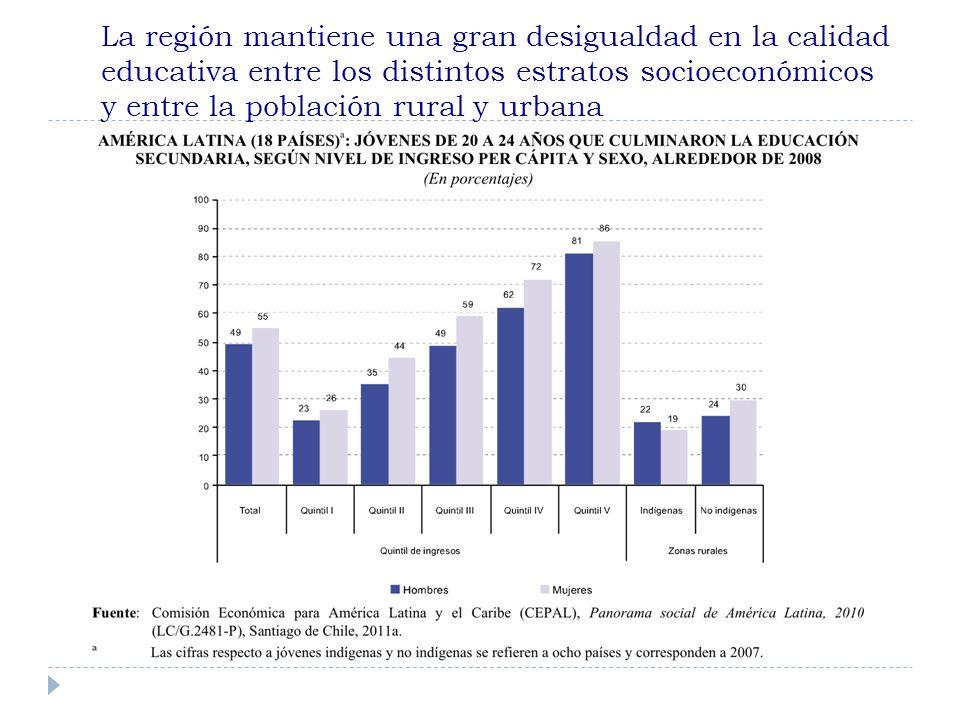 La región mantiene una gran desigualdad en la calidad educativa entre los distintos estratos socioeconómicos y entre la población rural y urbana