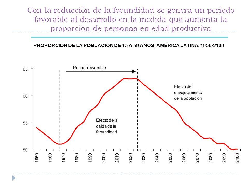 Con la reducción de la fecundidad se genera un período favorable al desarrollo en la medida que aumenta la proporción de personas en edad productiva PROPORCIÓN DE LA POBLACIÓN DE 15 A 59 AÑOS, AMÉRICA LATINA, 1950-2100
