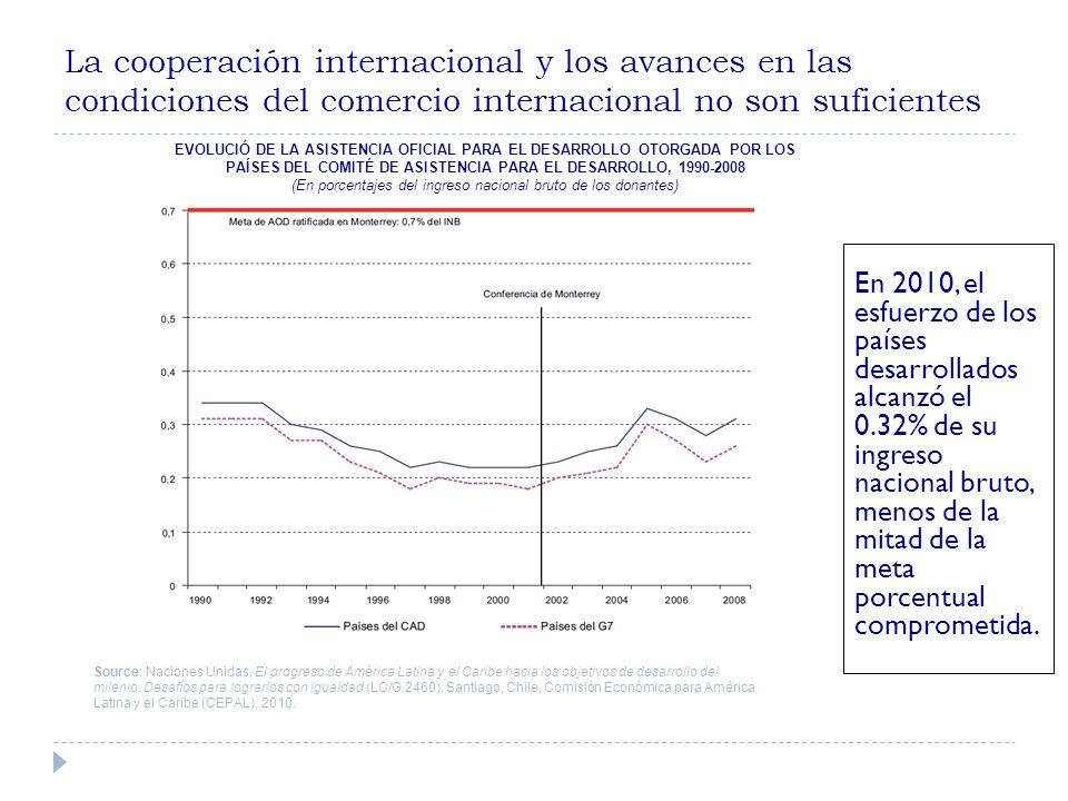 La cooperación internacional y los avances en las condiciones del comercio internacional no son suficientes En 2010, el esfuerzo de los países desarrollados alcanzó el 0.32% de su ingreso nacional bruto, menos de la mitad de la meta porcentual comprometida.