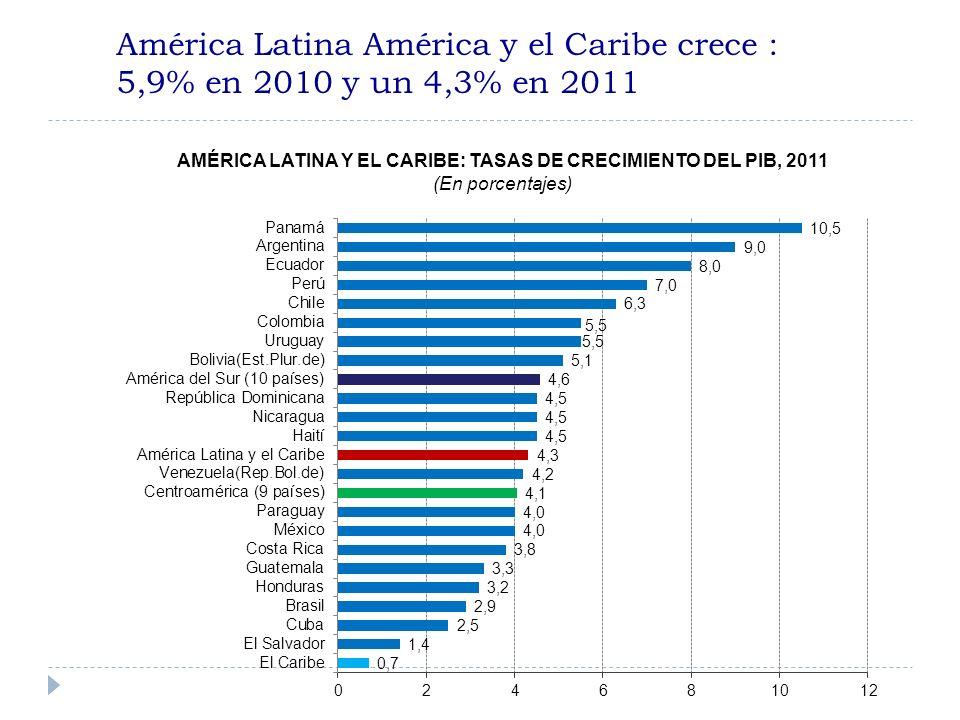 América Latina América y el Caribe crece : 5,9% en 2010 y un 4,3% en 2011 AMÉRICA LATINA Y EL CARIBE: TASAS DE CRECIMIENTO DEL PIB, 2011 (En porcentajes)